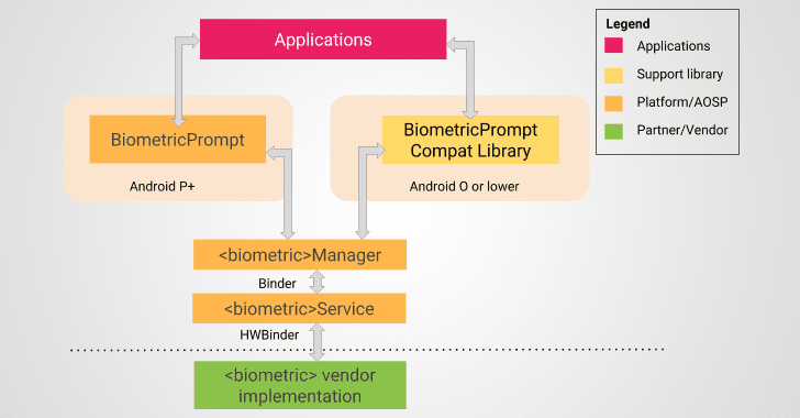 Android Gets New Anti-Spoofing Feature to Make Biometric Authentication Secure
