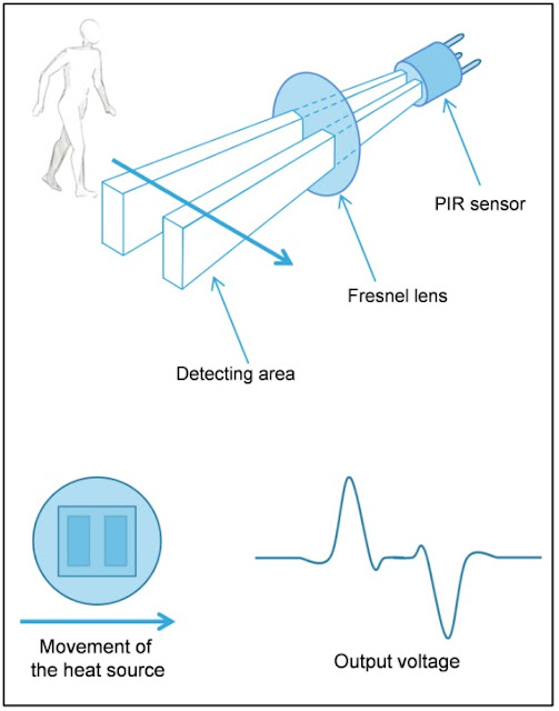Principle of the PIR sensor movement detection