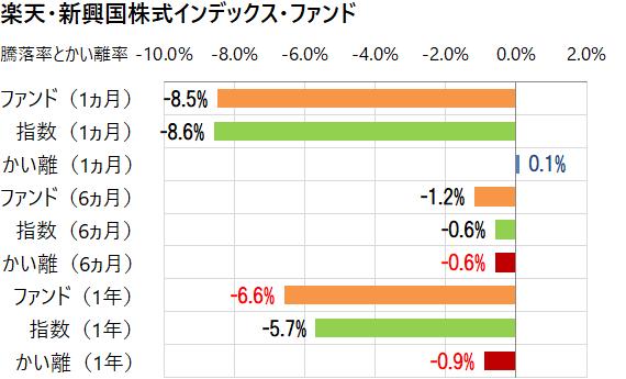 楽天・新興国株式インデックス・ファンドと指数のかい離