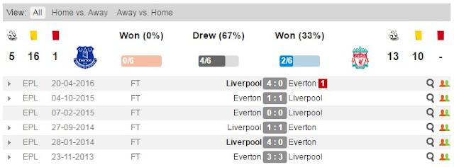 Angel Poker   Prediksi Everton vs Liverpool