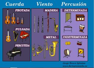 http://www.fortepianoedu.es/wp-content/uploads/2011/01/familiasinstrumentos.swf