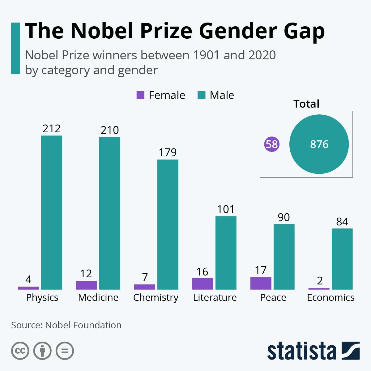 the-nobel-prize-gender-gap-infographic