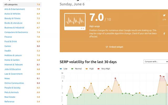 Google Algorithm Update 6-2021 from semrush sensor