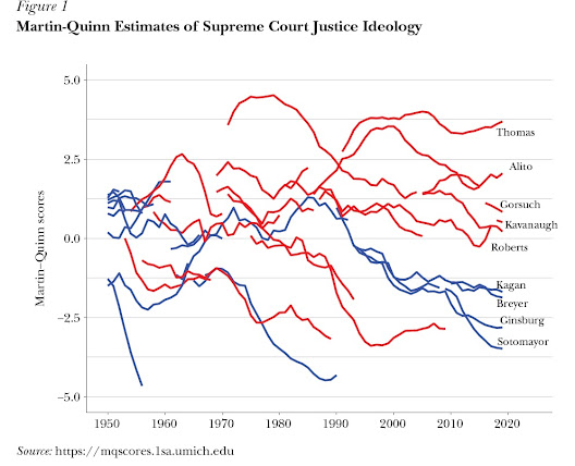 Judges and Ideology