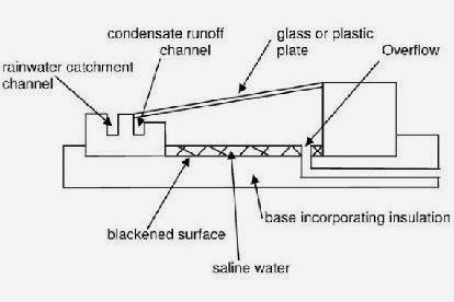 Penyulingan air