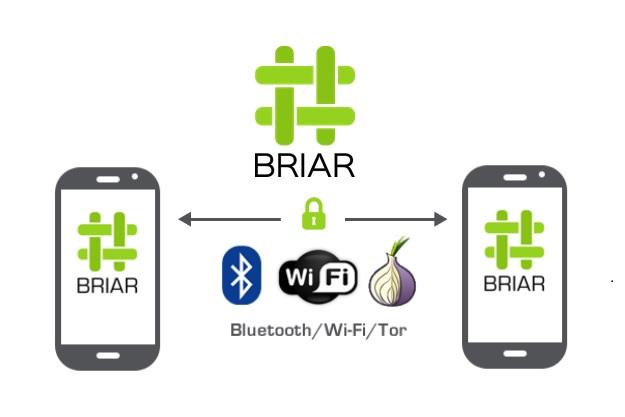 επικοινωνία ασφαλής μεταξύ android smartphone