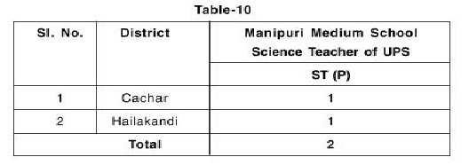 Monipuri Science Teacher