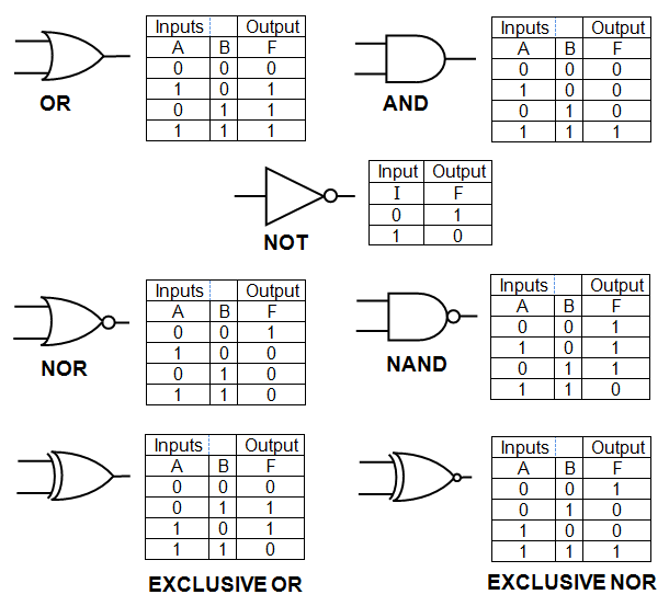 Elektronika Digital ~ Electronic Note