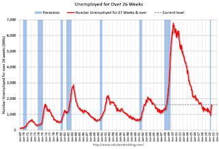 Unemployed Over 26 Weeks