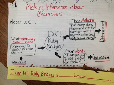 This handy graphic organizer helps you analyze characters AND it fits all on one anchor chart! Grab a free downloadable template for character analysis and get some great ideas for anchor charts, too! Analyze characters' motivations, traits, conflicts, and relationships to make inferences about the character.