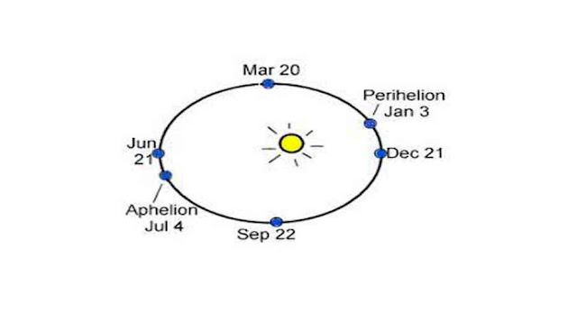 In which month is the Earth the closest to the Sun?