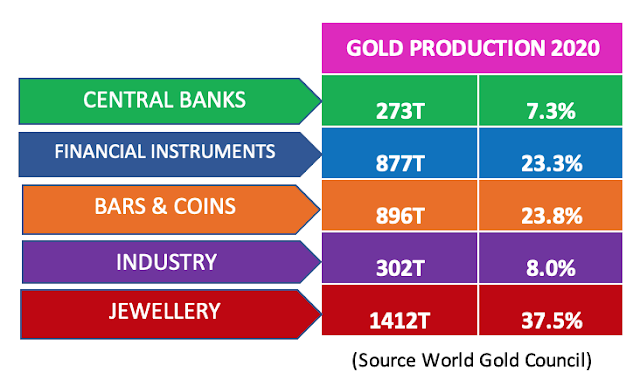Table of gold production in 2020