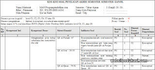 Kisi-kisi PAS Al-Qur'an Hadits Kelas 12 Tahun 2019/2020