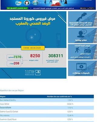 المغرب يعلن عن تسجيل 26 حالة إصابة مؤكدة ليرتفع العدد إلى 8250 مع تسجيل 6 حالات شفاء✍️👇👇👇