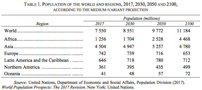 The 2017 Revision of World Population Prospects