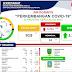 Ini Update Perkembangan Kasus Covid-19 di Provinsi Kepri