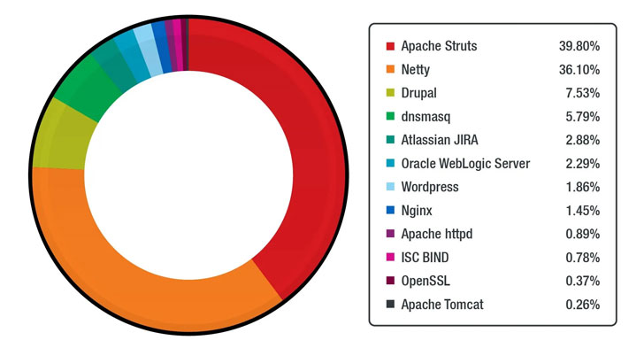 Top 15 Linux vulnerabilities exploited by hackers