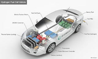 Fuel cell electric vehicles (FCEV)
