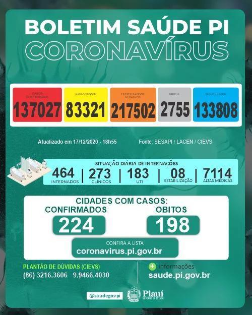 Piauí registra 604 novos casos e 06 obítos de covid-19 em 24 horas