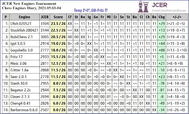 Chess Engines Diary - Tournaments 2021 - Page 7 2021.05.03.FritzNewEnginesTournament
