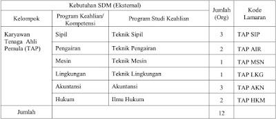 Rekrutmen Karyawan Perum Jasa Tirta I