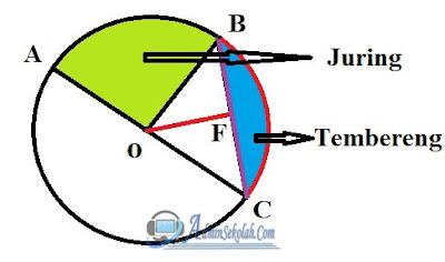 gambar bagian unsur lingkaran