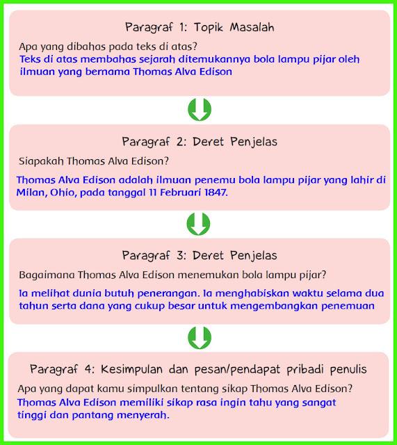kunci jawaban tematik kelas 6 tema 3 halaman 33