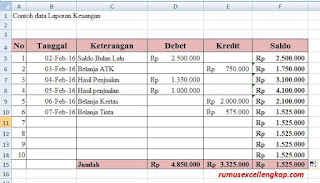 Cara 4 membuat laporan keuangan