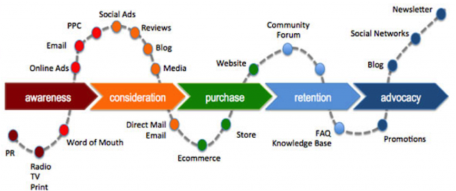 Hybrid Model Marketing
