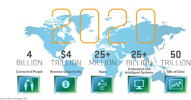 Infografic Internet of Things