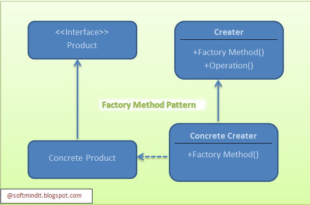 Factory Design Pattern - C# ~ Dotnet Guru ~