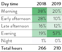 57% of my games are in the evening. In 2018, most games were in the morning