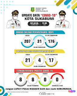 Data Covid-19 Kota Sukabumi, Selasa (14/2/2020)
