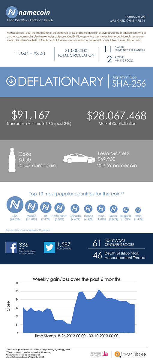 namecoin infographic-b8coin exchange