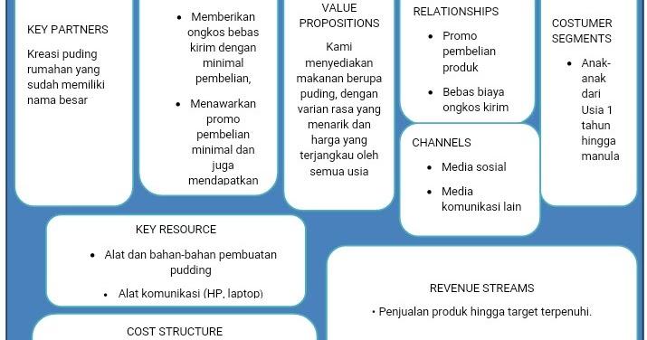 Bmc Business Model Canvas