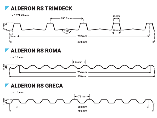 Gambar Detail Profil Atap Alderon RS
