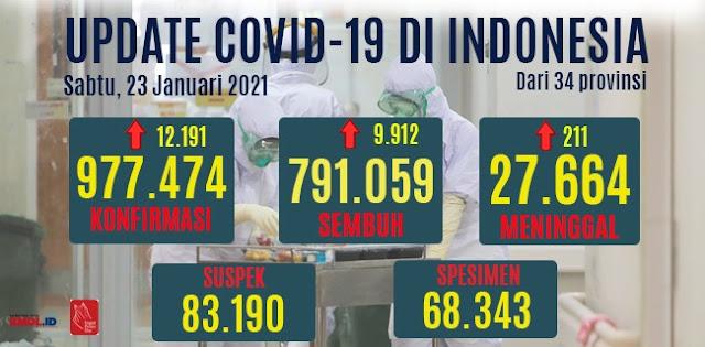 Bertambah 12.191 Orang, Total Kasus Positif Aktif Sudah 977.474