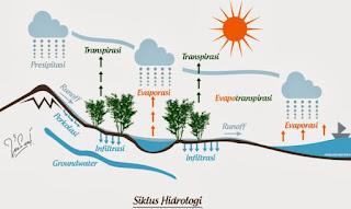Siklus Air: Pengertian dan Macam-Macam Siklus Air