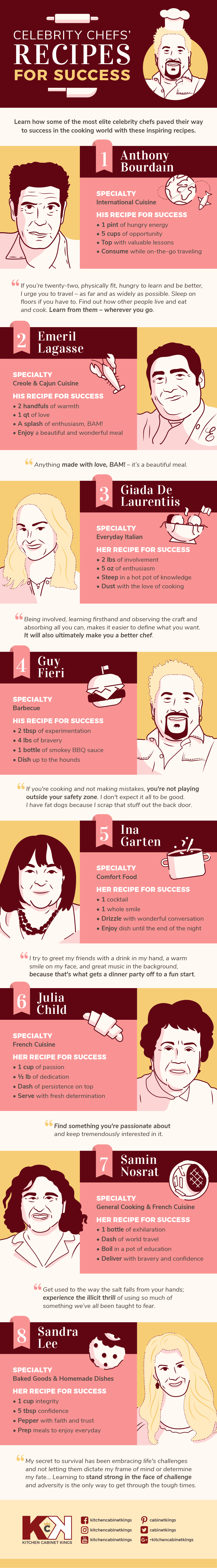 8 Recipes for success by Celebrity Chef #infographic
