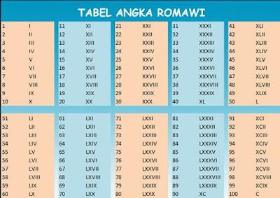 Tabel Angka Romawi 1 – 100