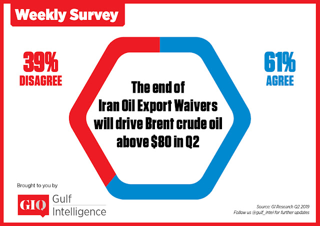 The end of Iran Oil Export Waivers will drive Brent crude oil above $80 in Q2?