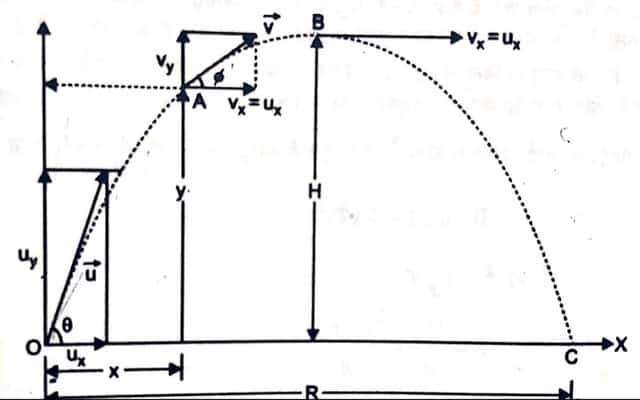 projectile motion in hindi class 11, प्रक्षेप्य गति किसे कहते हैं, projectile motion physics class 11 in hindi, प्रक्षेप्य का परास, projectile motion formula in hindi, projectile motion hindi me, projectile motion physics in hindi, range of a projectile motion, range of a projectile motion formula,