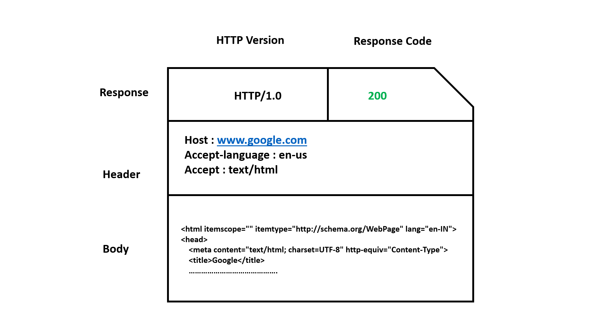 web server response
