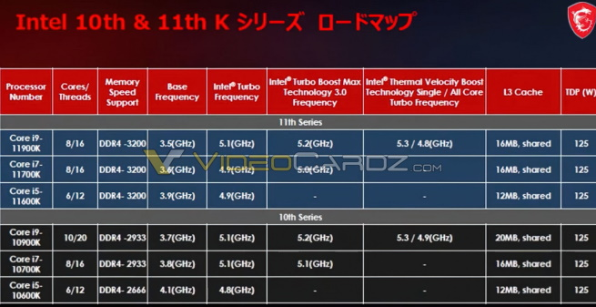 11th generation Intel processors