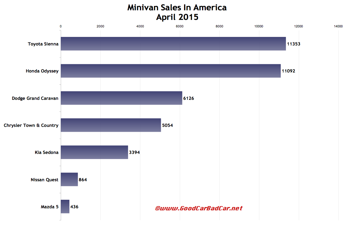 April 2015 U.S. minivan sales chart