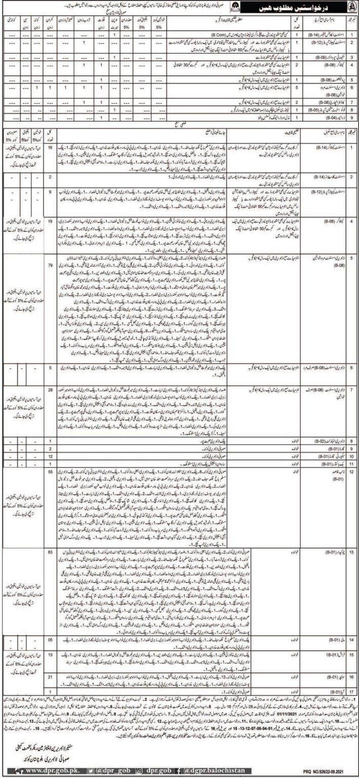 Balochistan Provincial Library Quetta Jobs 2021 in Pakistan