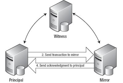 Pengertian Server Mirror dan Fungsinya