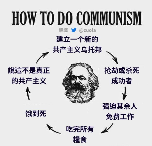 如何搞共产主义