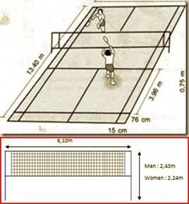 Permainan Bulu Tangkis (Pengertian, Sejarah, Lapangan, Peraturan, Peralatan)