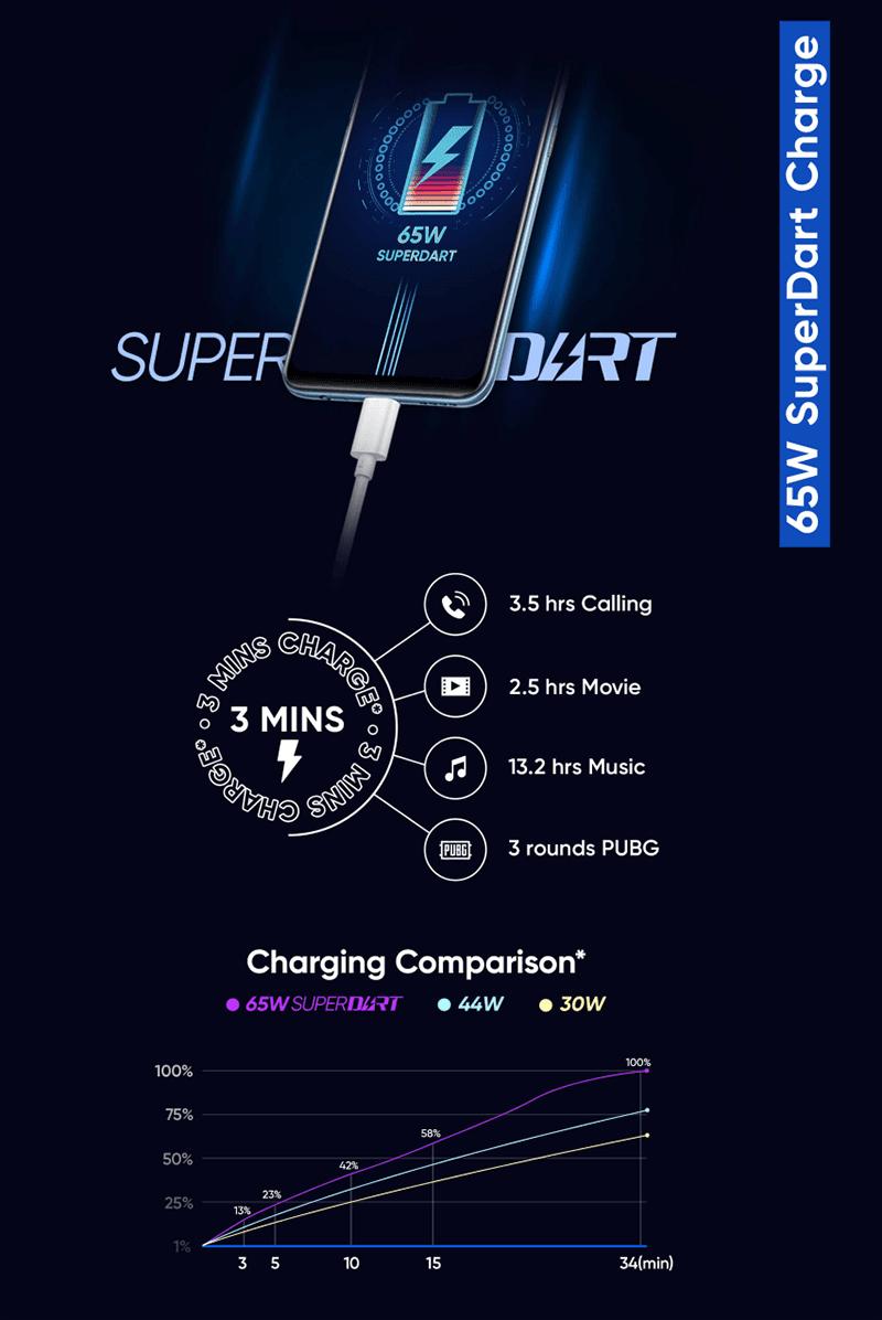 realme 65W SuperDart